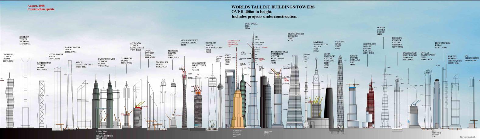 prédios altos
